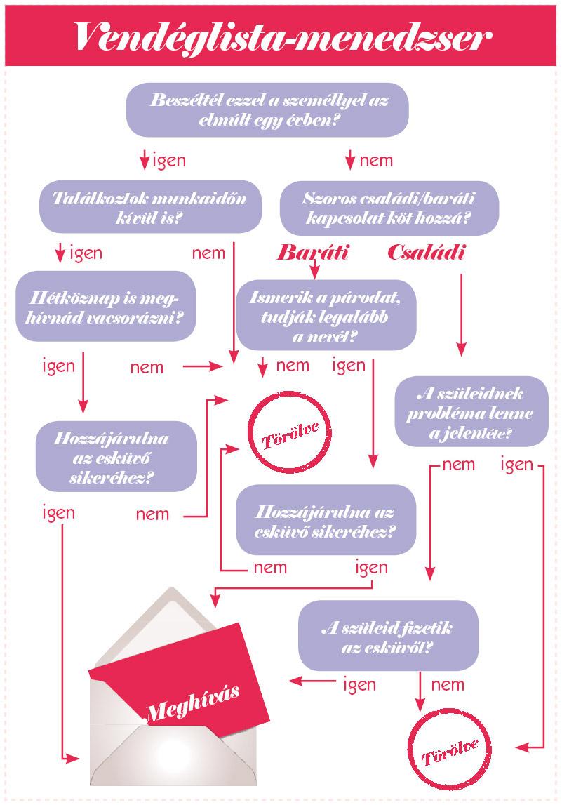 vendéglista, 5 Top-Tipp: Állítsuk össze együtt az esküvői vendéglistát!